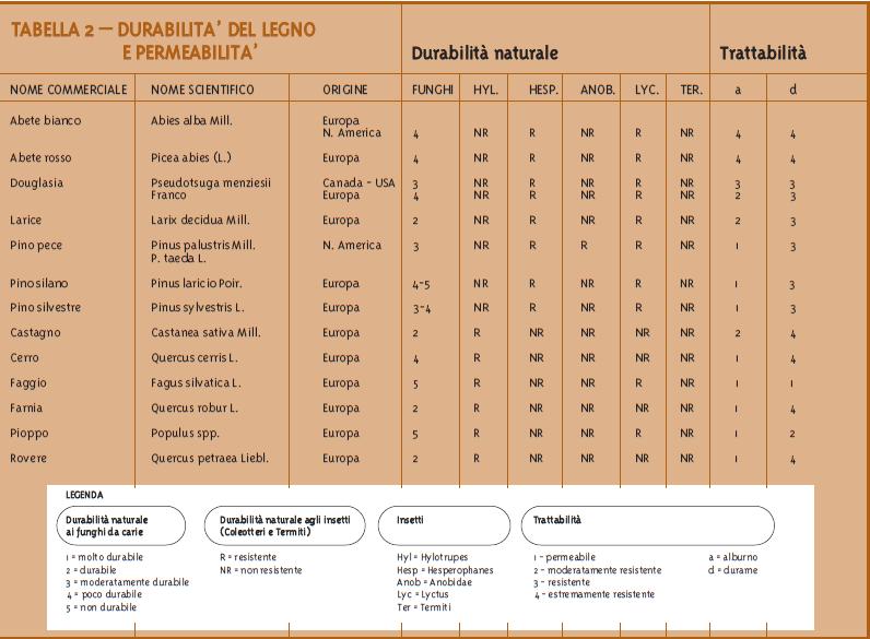 i biocidi servono ? - Tabella Durabilità del legno e permeabilità