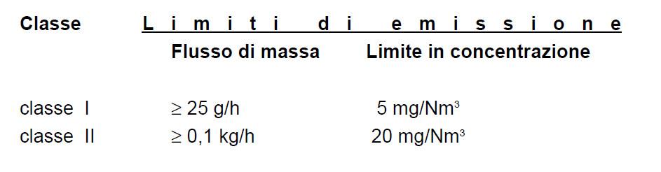 limiti di emissionei formula