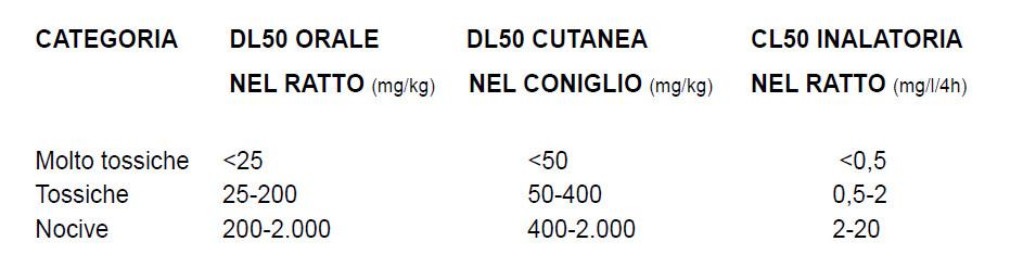 livello tossicità su base dl50 e cl 50