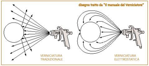 Pistole elettrostatiche 1
