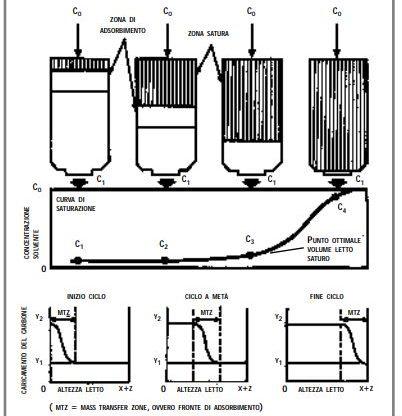 Schema adsorbimento filtri a carboni attivi 2