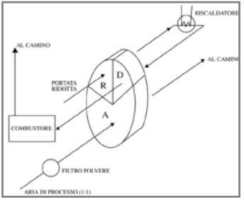 Schema rotoconcentratore