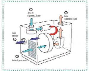 Schema deumidificazione forni