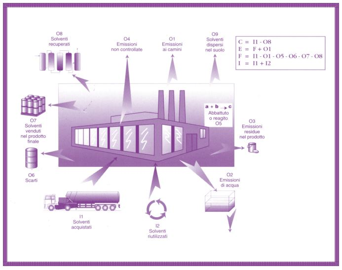 Schema emissioni output e input
