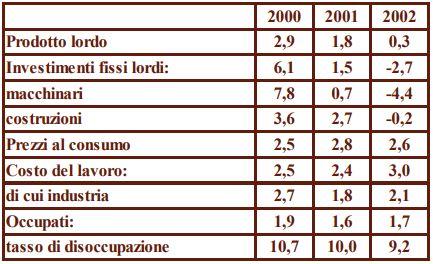 Tab dati macroeconomici
