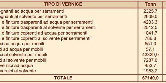 Produzione di vernici in Italia