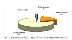 Grafico 1 Valle d'Aosta