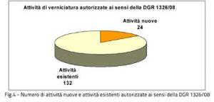 grafico 4 Valle d'Aosta