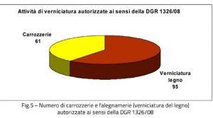 Grafico emissioni Valle d'Aosta 5