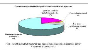 Grafico emissioni Valle d'Aosta 6
