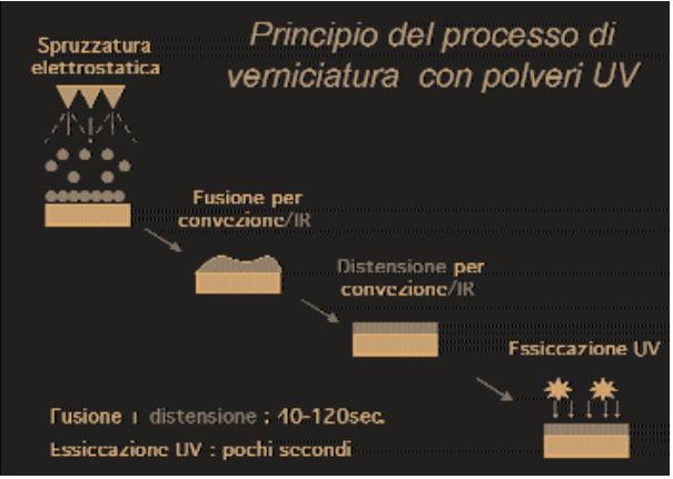 principio del processo di verniciatura uv