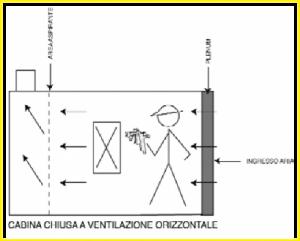 cabina di verniciatura chiusa a ventilazione orizzontale