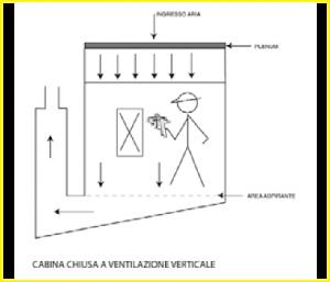 Schema aereazione cabina chiusa a ventilazione verticale
