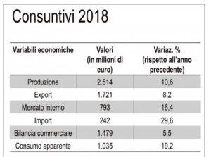 Grafico prezzi consuntivo 2018