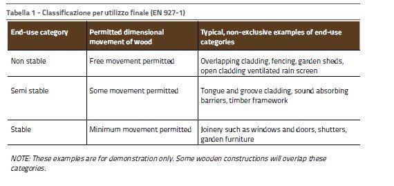 Tabella 1 - Classificazione per utilizzo finale (EN 927-1)