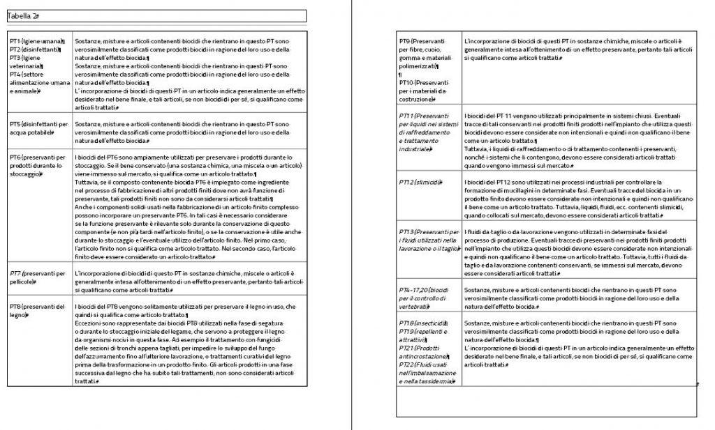 TAB. 1 - Biocidi e articoli legno